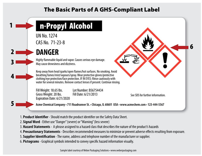 GHS label diagram