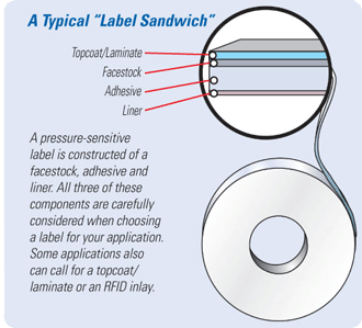 label construction diagram